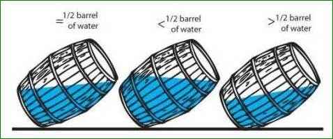 The Classic Barrel Riddle